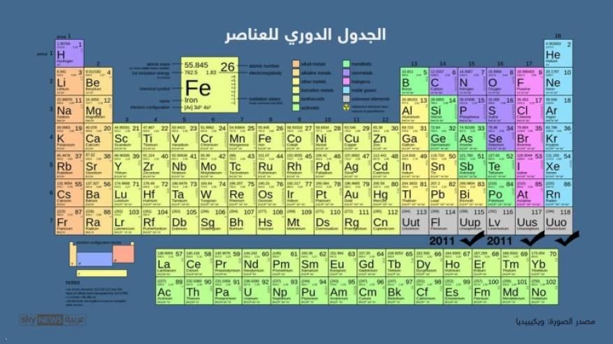 أخيرا اكتمل الجدول الدوري للعناصر الكيماوية حديث اليوم
